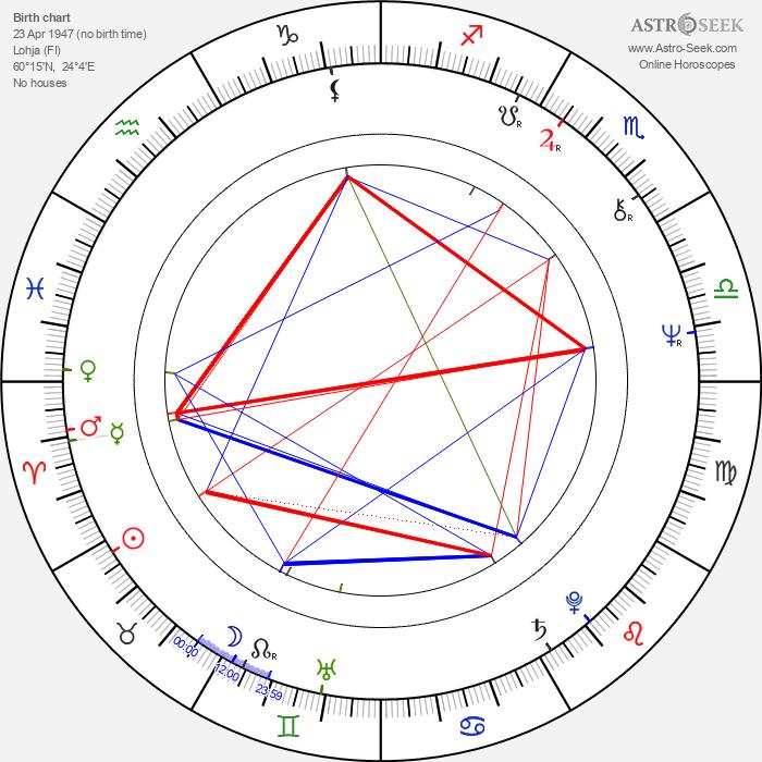 Lasse Hjelt - Astrology Natal Birth Chart