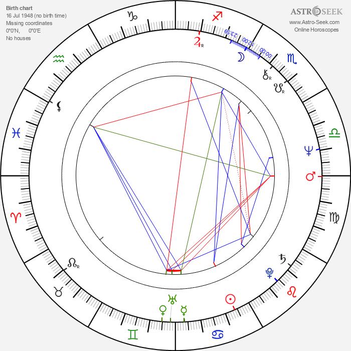 Lasse Lagerbäck - Astrology Natal Birth Chart