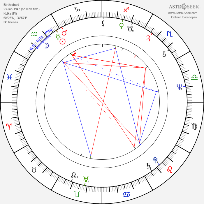Lasse Lehtinen - Astrology Natal Birth Chart
