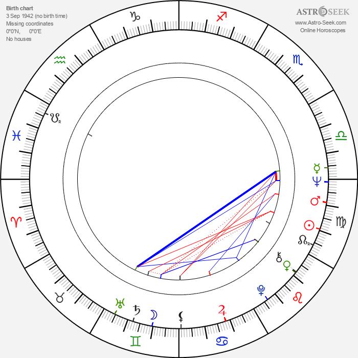 Lasse Naukkarinen - Astrology Natal Birth Chart