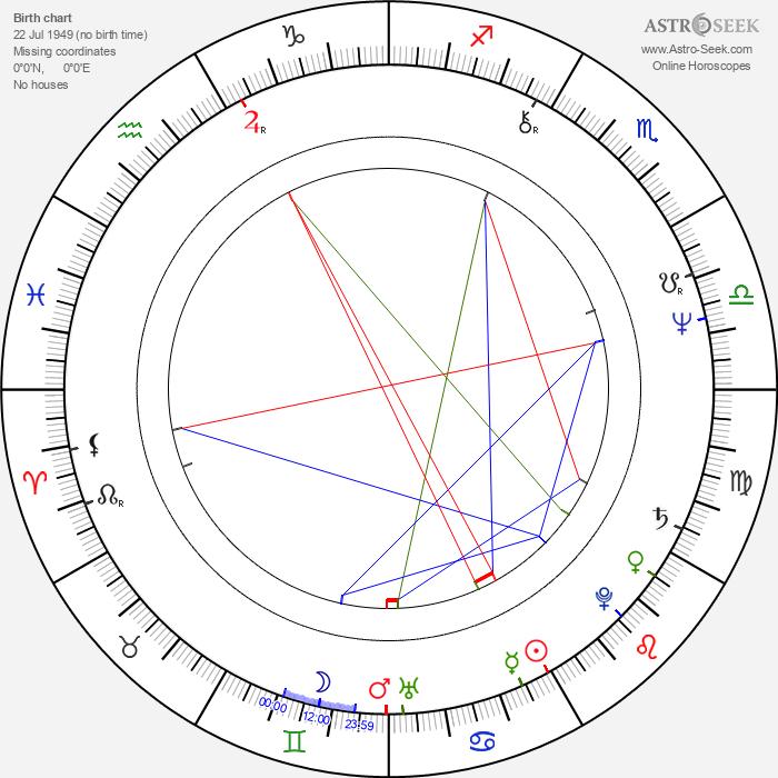 Lasse Virén - Astrology Natal Birth Chart