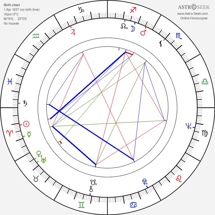Lassi Sinkkonen - Astrology Natal Birth Chart
