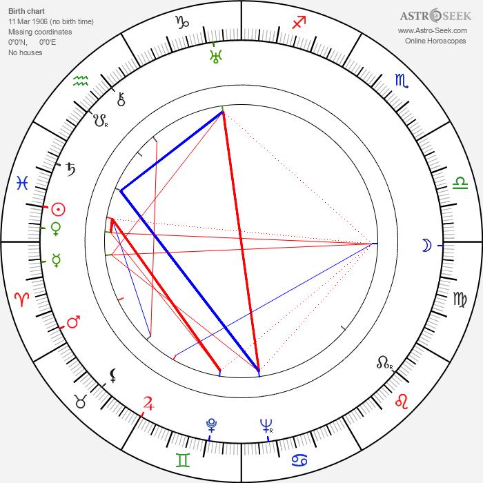 László Bánhidi - Astrology Natal Birth Chart