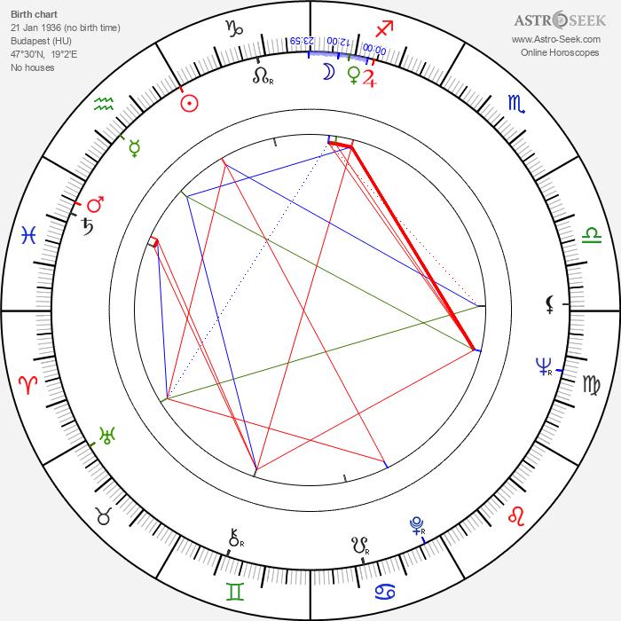 László Csurka - Astrology Natal Birth Chart
