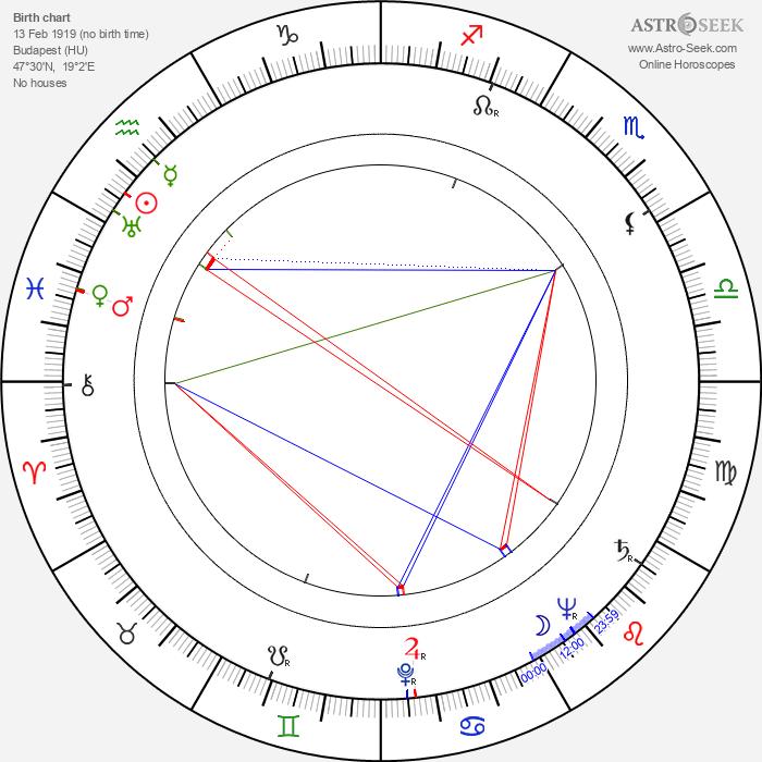 László Fáy - Astrology Natal Birth Chart