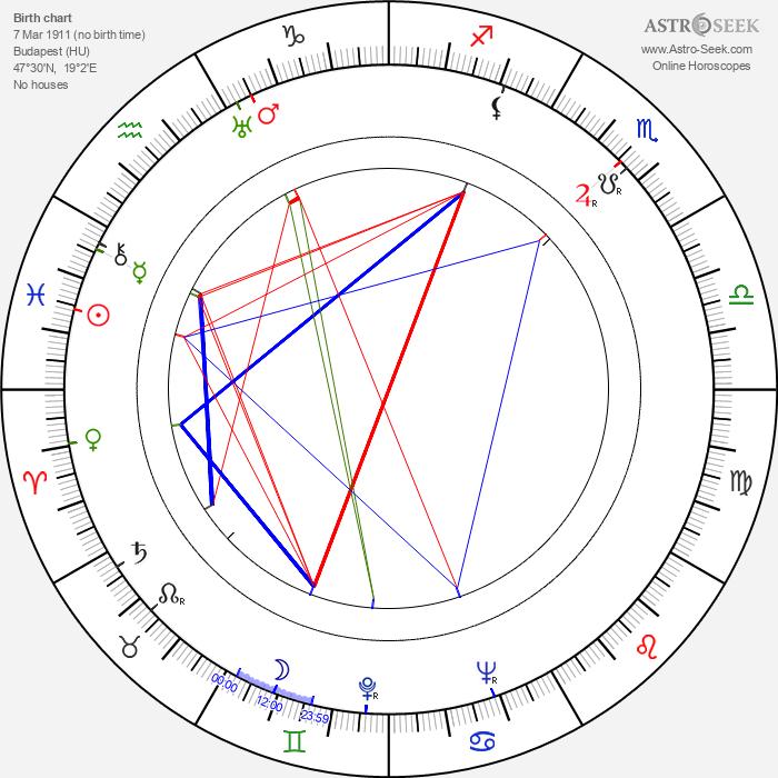 László Hlatky - Astrology Natal Birth Chart