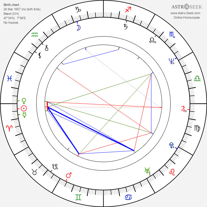 László I. Kish - Astrology Natal Birth Chart