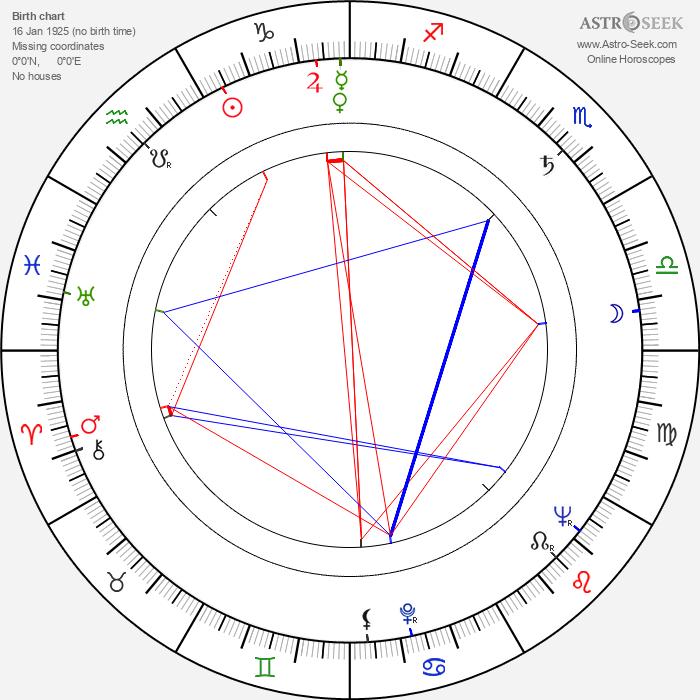 László Inke - Astrology Natal Birth Chart