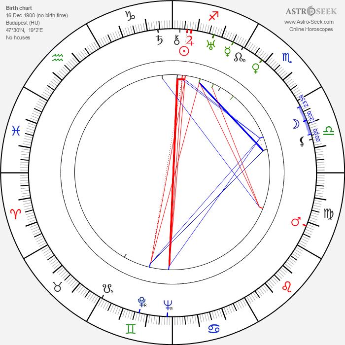 László Kalmár - Astrology Natal Birth Chart