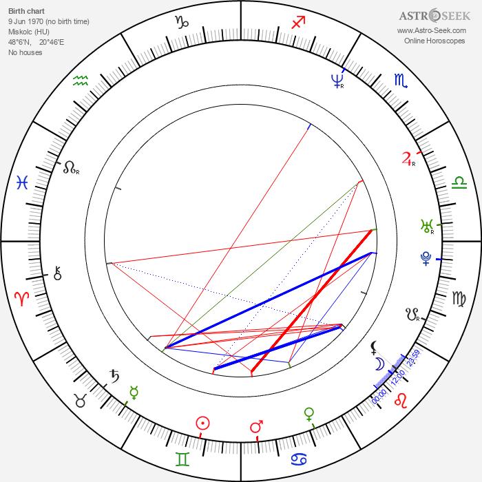 László Kassai - Astrology Natal Birth Chart