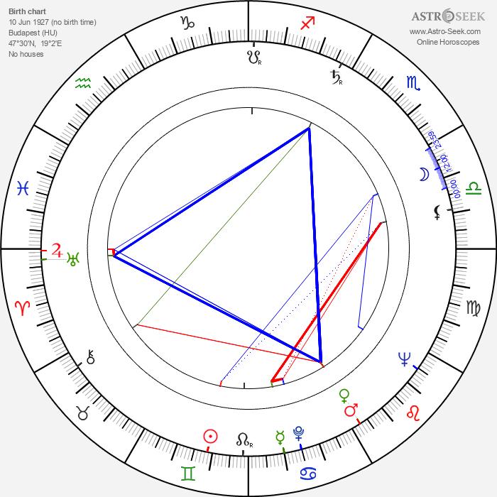 László Márkus - Astrology Natal Birth Chart