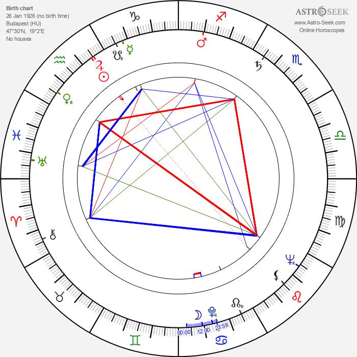 László Mensáros - Astrology Natal Birth Chart