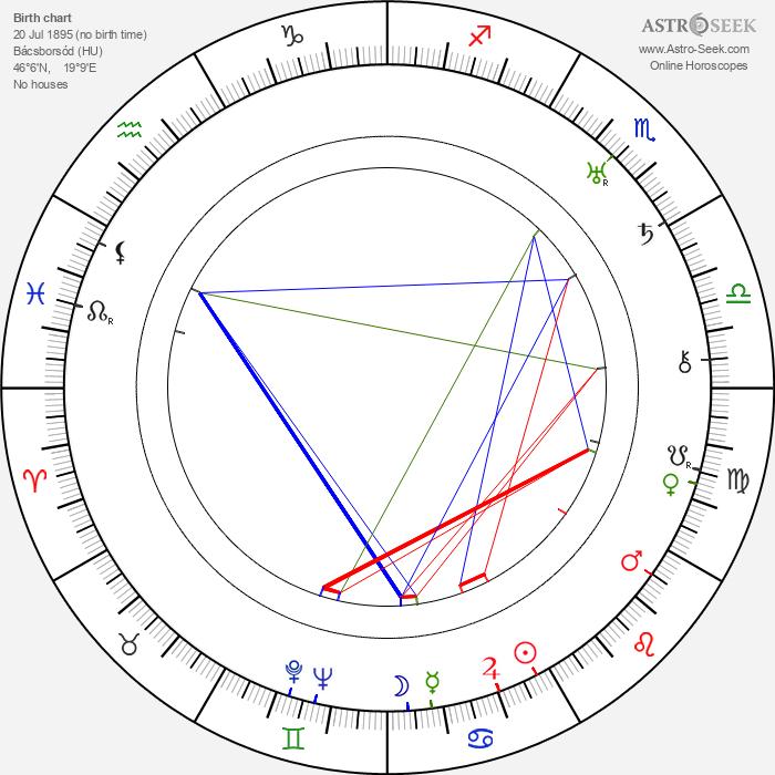 László Moholy-Nagy - Astrology Natal Birth Chart