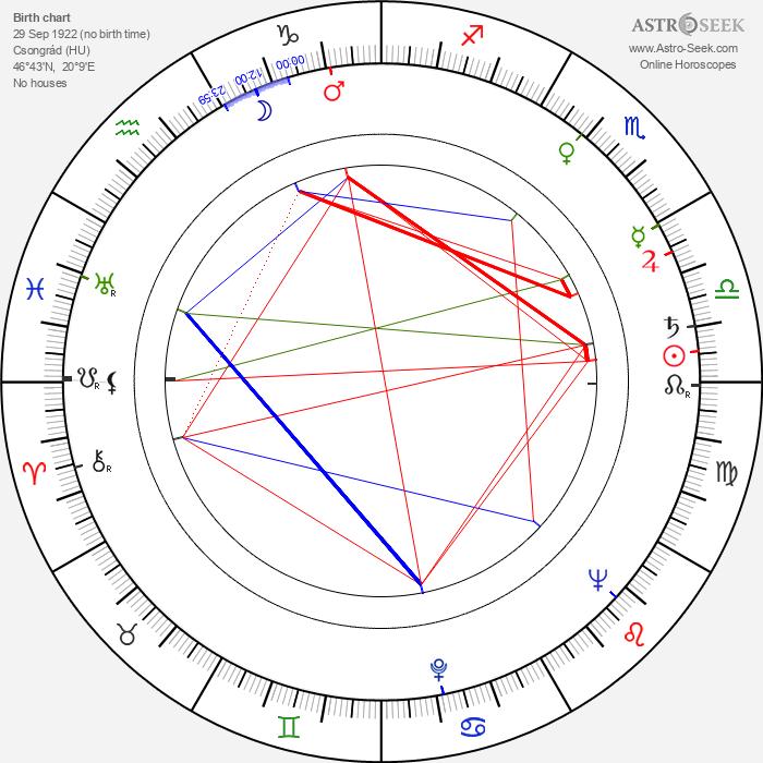 László Oláh - Astrology Natal Birth Chart