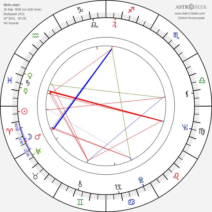 László Szabó - Astrology Natal Birth Chart