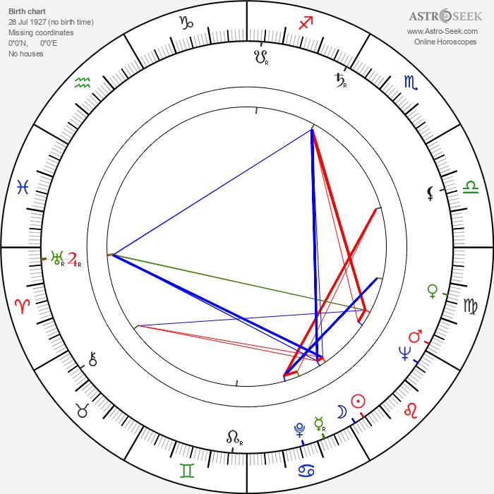 Lászlo Tárr - Astrology Natal Birth Chart