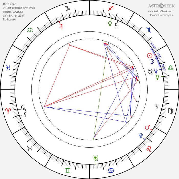 LaTanya Richardson - Astrology Natal Birth Chart