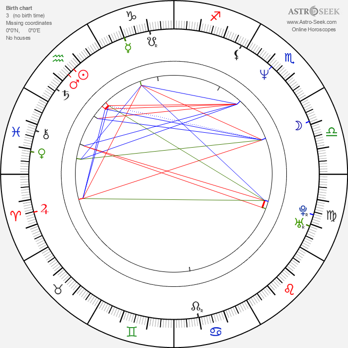 Latham Gaines - Astrology Natal Birth Chart