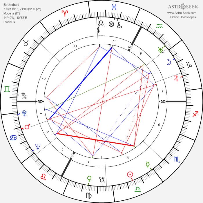 Laura Adani - Astrology Natal Birth Chart