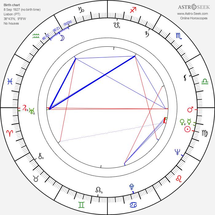 Laura Alves - Astrology Natal Birth Chart