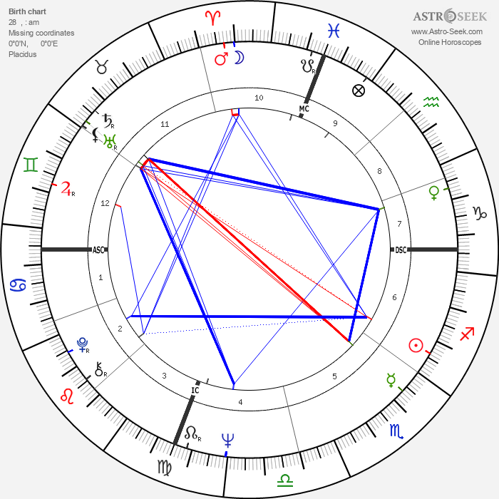 Laura Antonelli - Astrology Natal Birth Chart