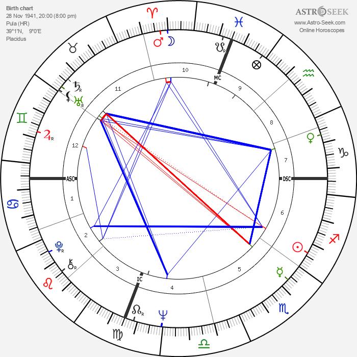 Laura Antonelli - Astrology Natal Birth Chart