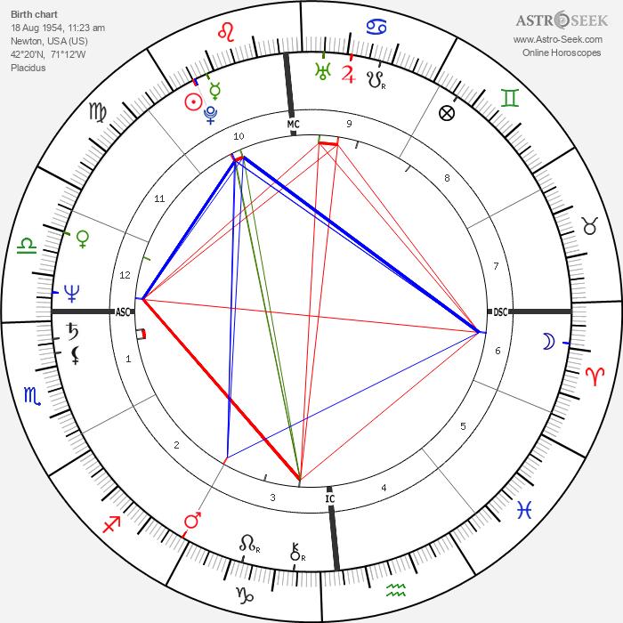 Laura Bernieri - Astrology Natal Birth Chart