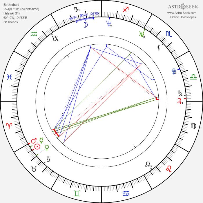Laura Birn - Astrology Natal Birth Chart