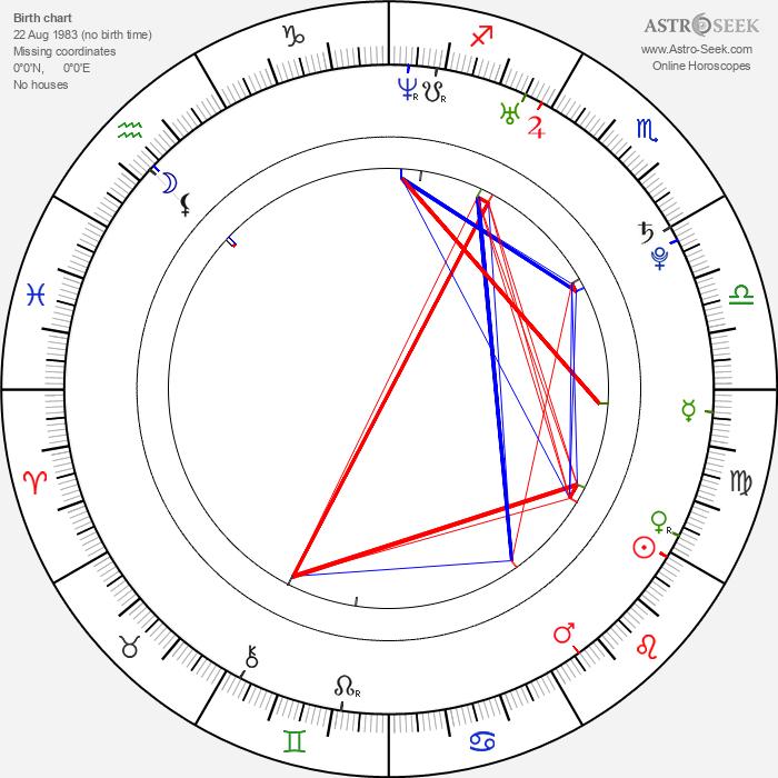 Laura Breckenridge - Astrology Natal Birth Chart