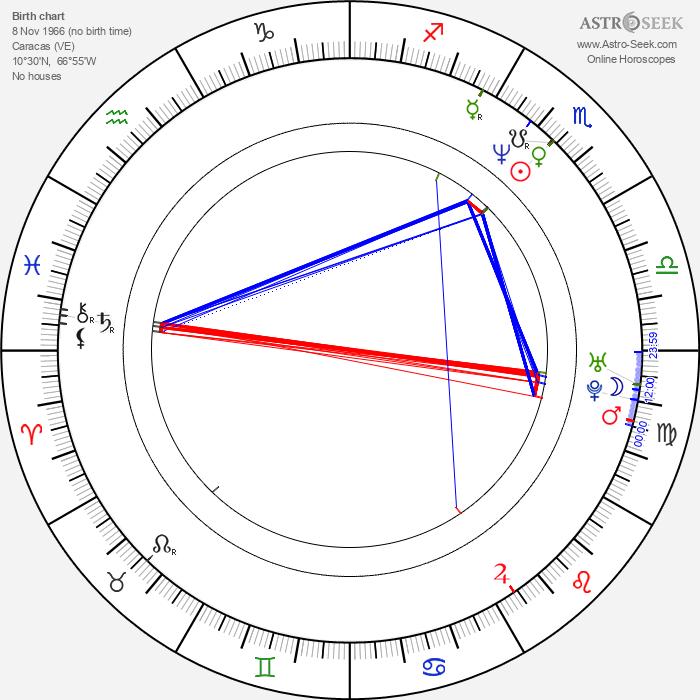 Laura Brey - Astrology Natal Birth Chart