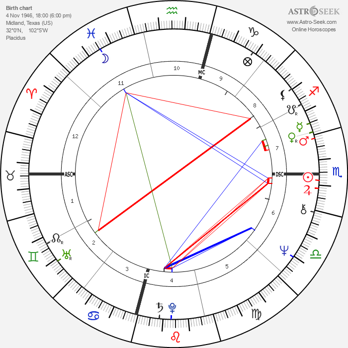 Laura Bush - Astrology Natal Birth Chart