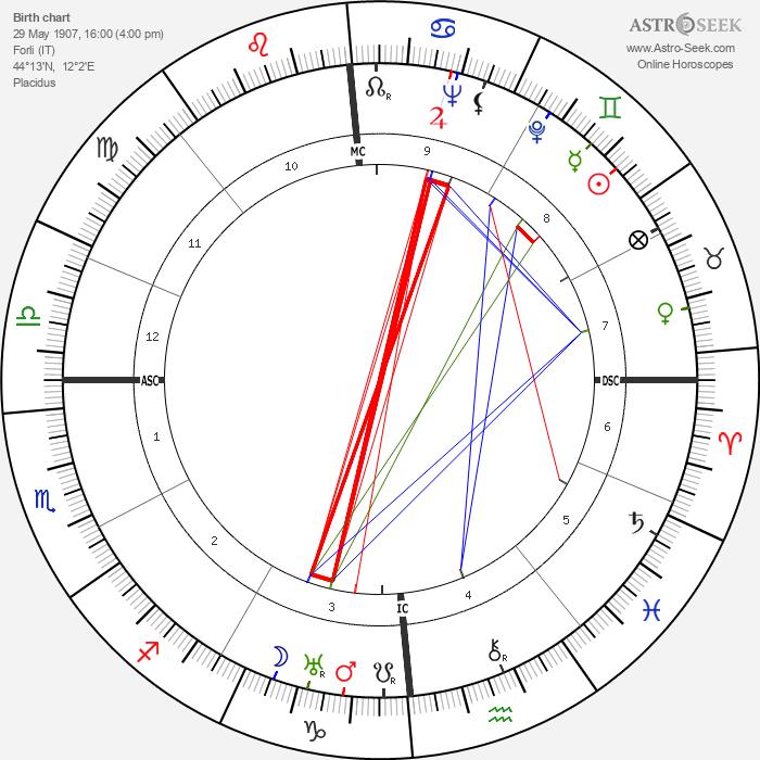 Laura Carli - Astrology Natal Birth Chart