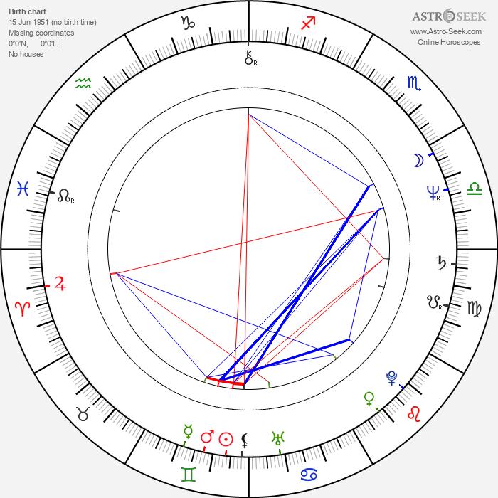 Laura Collins - Astrology Natal Birth Chart