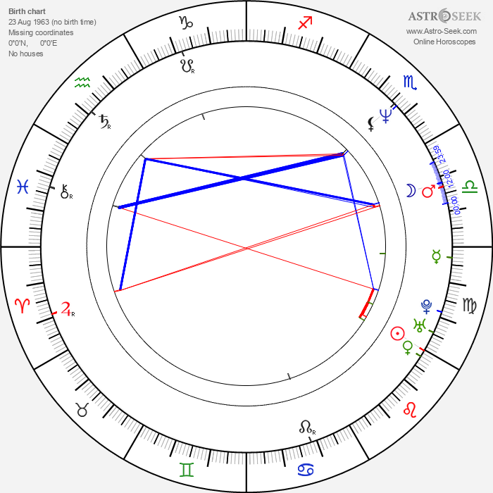 Laura Flores - Astrology Natal Birth Chart