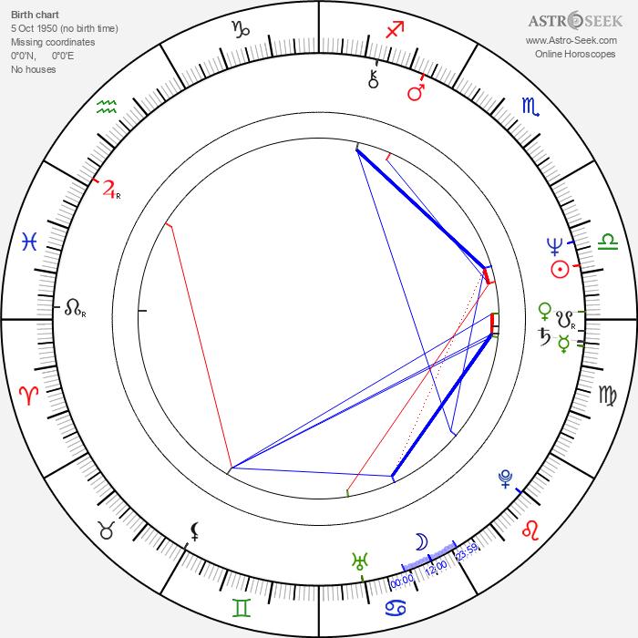 Laura Gemser - Astrology Natal Birth Chart