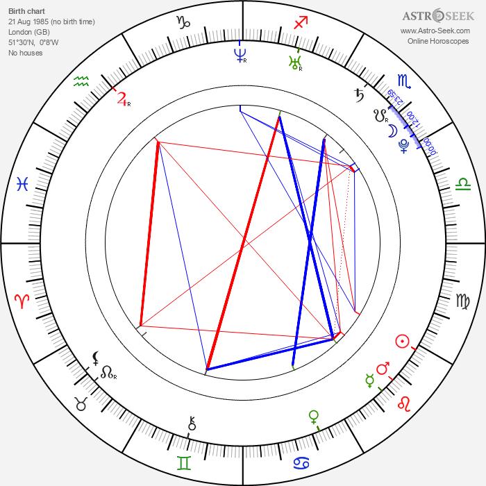 Laura Haddock - Astrology Natal Birth Chart