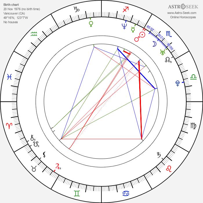 Laura Harris - Astrology Natal Birth Chart