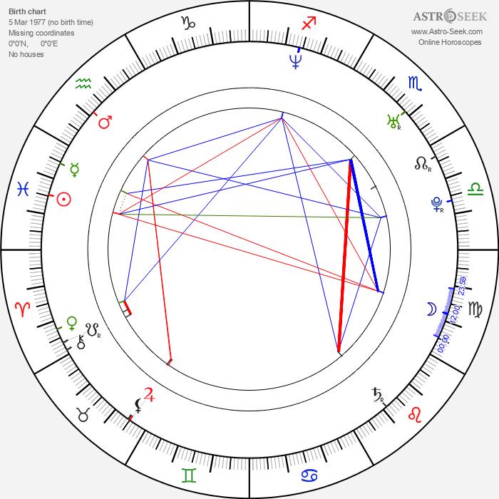 Laura Howard - Astrology Natal Birth Chart