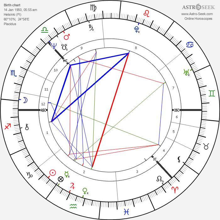 Laura Jäntti - Astrology Natal Birth Chart