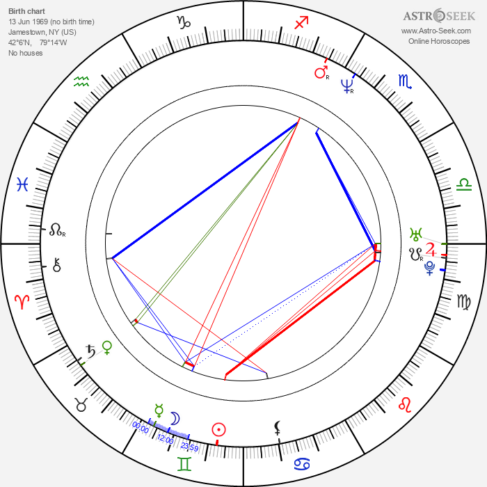 Laura Kightlinger - Astrology Natal Birth Chart
