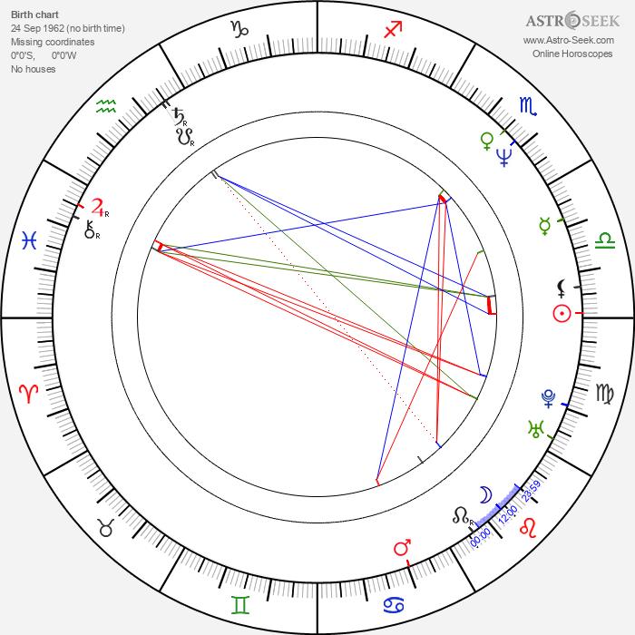 Laura Kurovská - Astrology Natal Birth Chart