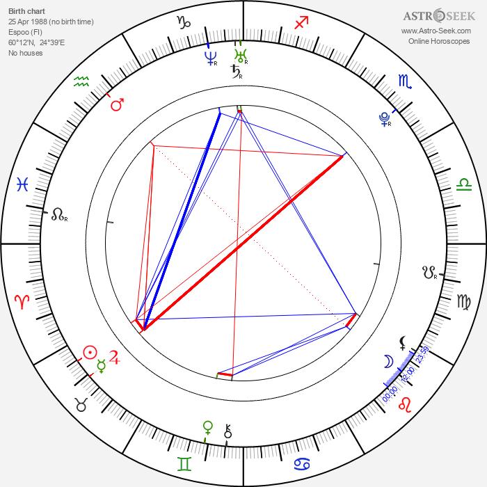 Laura Lepistö - Astrology Natal Birth Chart