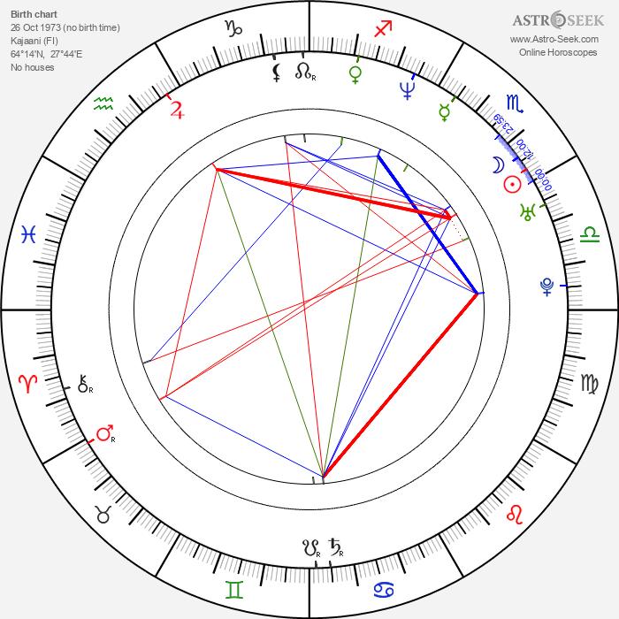Laura Malmivaara - Astrology Natal Birth Chart