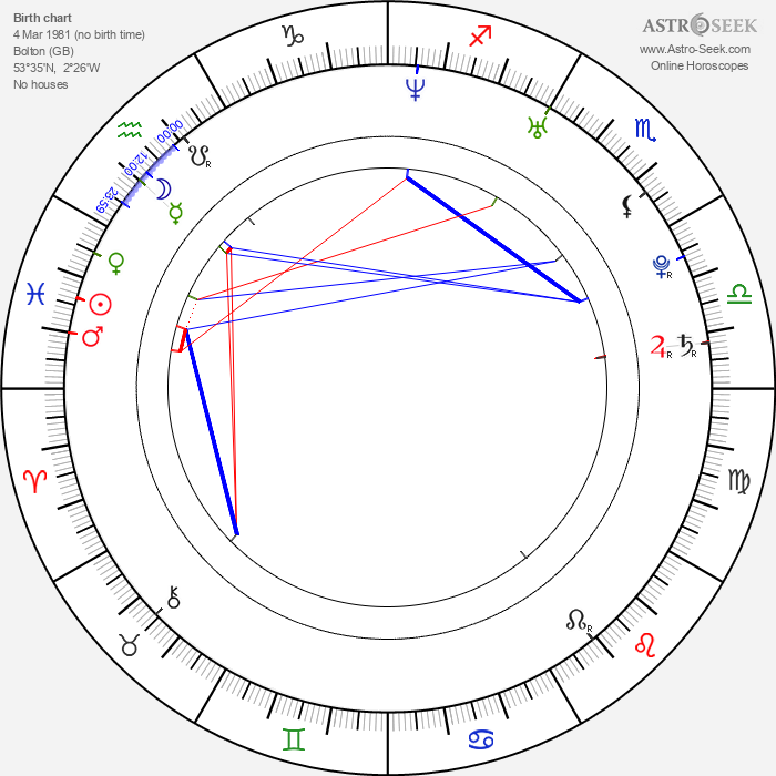 Laura Michelle Kelly - Astrology Natal Birth Chart