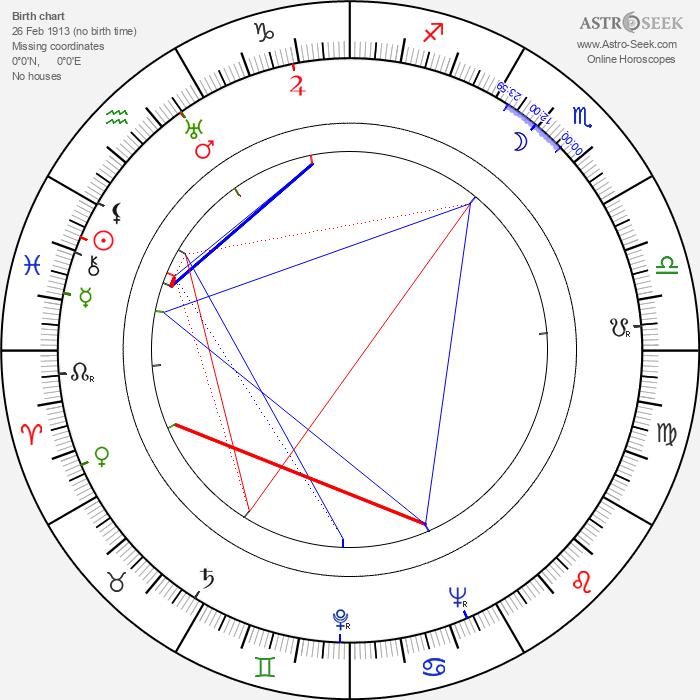 Laura Nucci - Astrology Natal Birth Chart