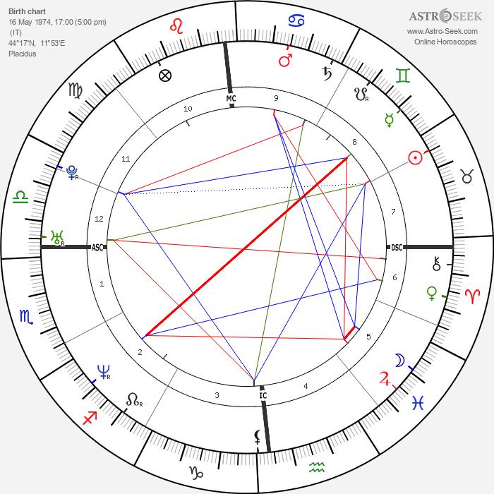 Laura Pausini - Astrology Natal Birth Chart