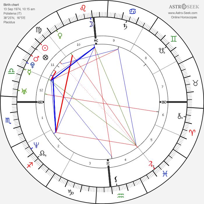 Laura Politano - Astrology Natal Birth Chart