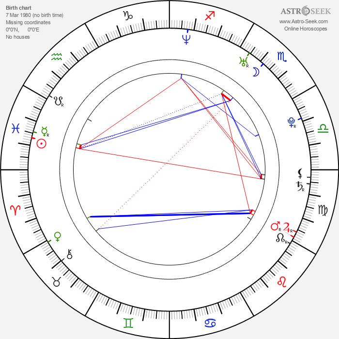 Laura Prepon - Astrology Natal Birth Chart