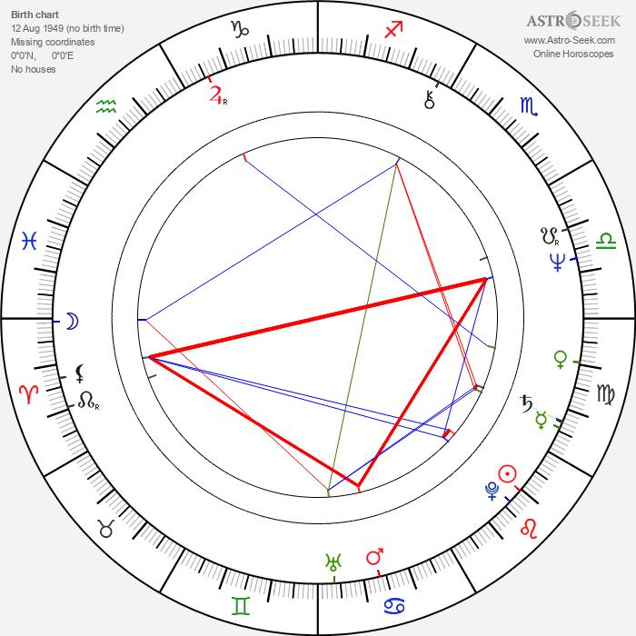 Laura Ruotsalo - Astrology Natal Birth Chart