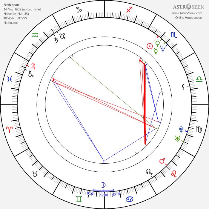 Laura San Giacomo - Astrology Natal Birth Chart